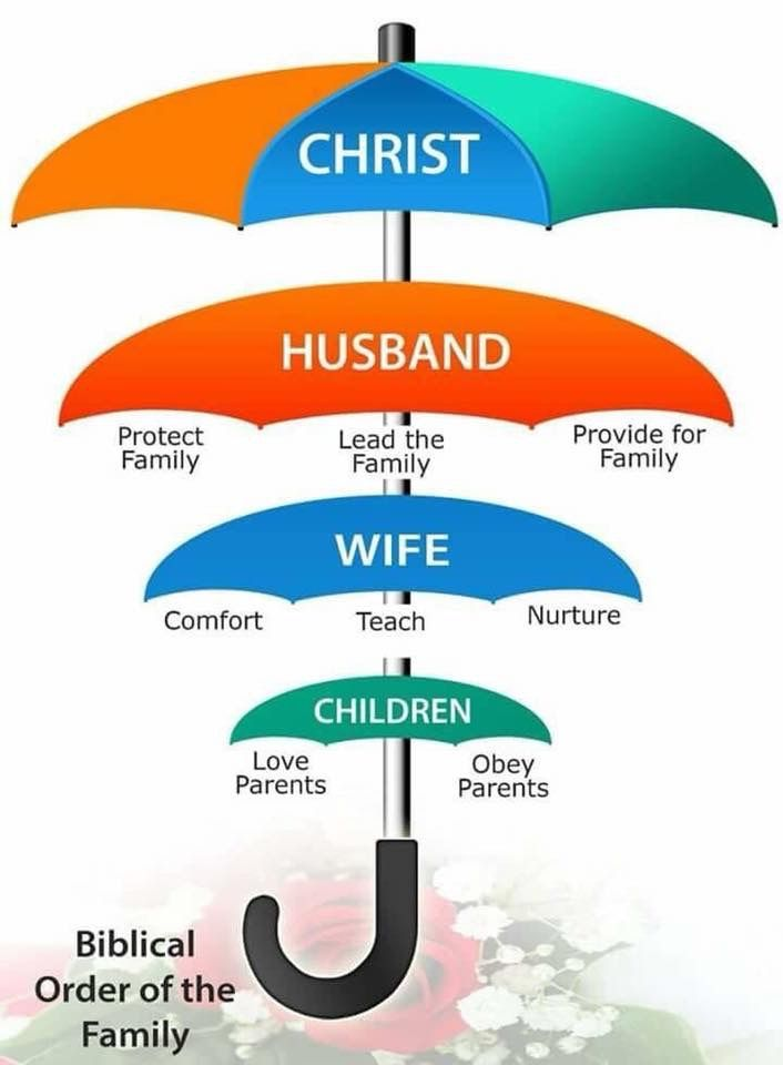 biblical-structure-of-the-family-umbrellas